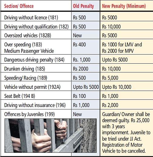 Motor Vehicles Bill: Hefty fines to make Indian roads safer