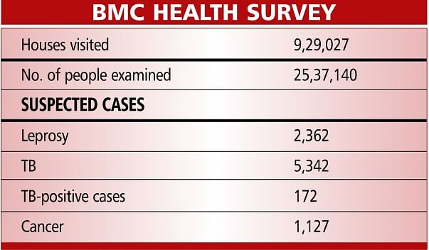 Mumbai: BMC survey finds 7,000 suspected cases of TB, leprosy