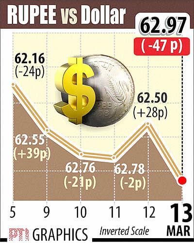 Sensex slumps by 427 pts,  Rupee breaches 63 v/s $