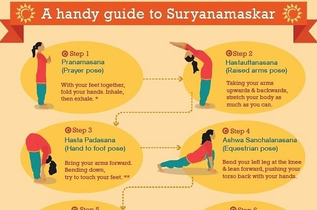 Suryanamaskar: A Handy Guide