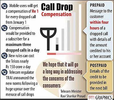 Telecom regulator sticks to compensation order on call drops