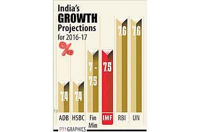 NEW DELHI: INDIA'S GROWTH PROJECTIONS . PTI GRAPHICS(PTI5_3_2016_000146B)