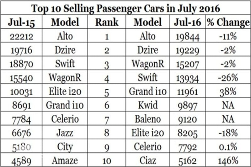 July 2016: Top 10 Selling Cars