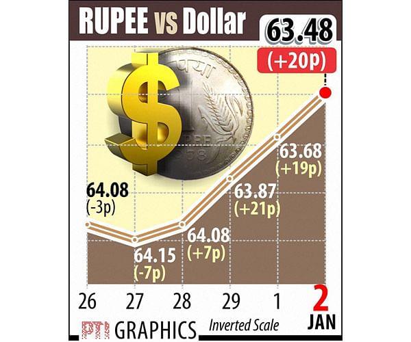 Rupee hits fresh 2-1/2 yr high on sliding US dollar