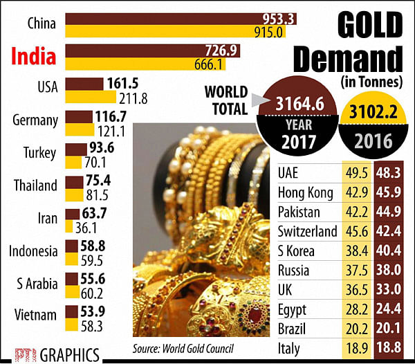 Higher taxes, transparency  rules to hurt gold demand