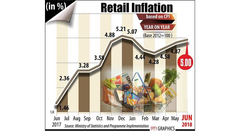 NEW DELHI:  RETAIL INFLATION  . PTI GRAPHICS (PTI7_12_2018_000152B)
