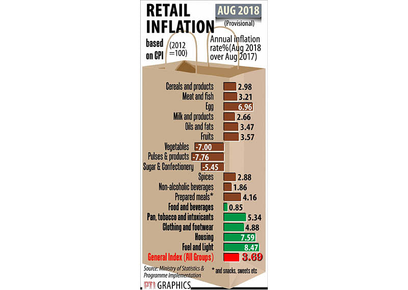 NEW DELHI: RETAIL INFLATION. PTI GRAPHICS (PTI9_12_2018_000143B)