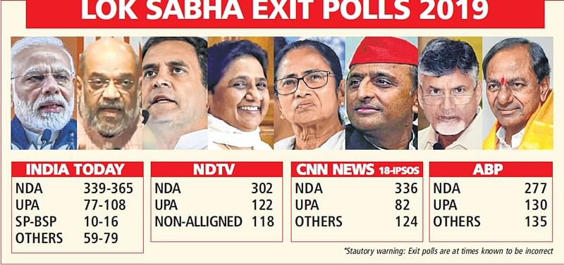 Lok Sabha elections 2019: Exit polls unite behind Modi; predicts that NDA will win over 300 seats